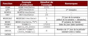 principales fonctions dates