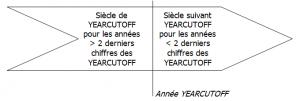 fonctionnement de l'option YEARCUTOFF