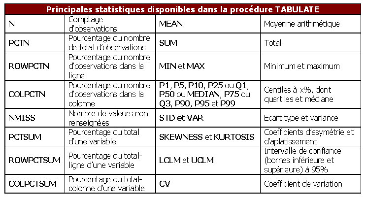 La procédure TABULATE