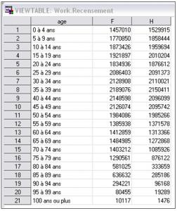 proc GCHART - exemple 15